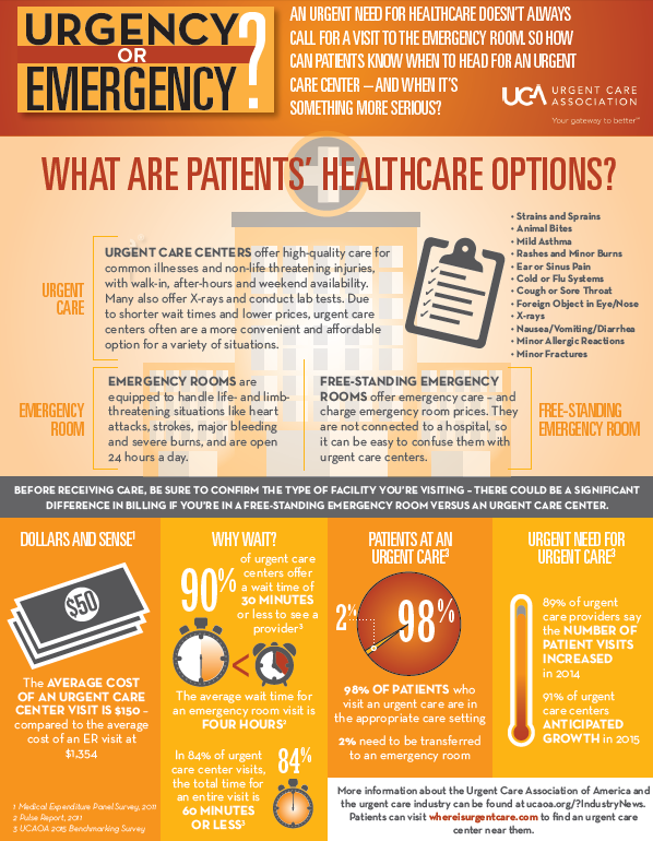 Urgent Care or Emergency Room Infographic